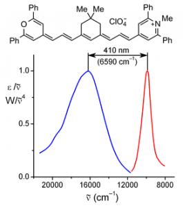 Рис. 1. Спектры поглощения и флуоресценции в ацетонитриле полиметинового красителя с рекордным Стоксовым сдвигом.