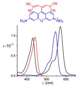 Рис. 2. Спектры поглощения красителя с катионным и анионным хромофорами (черная кривая) и его составных в этаноле.