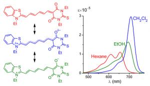 Рис. 3.Спектры поглощения мероцианина с обращенной сольватохромией, который в зависимости от полярности среды может достигать всех трех идеальных состояний.