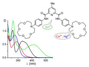 Рис. 7. Спектры поглощения свободного ионофора и в присутствии солей Zn(II), Ca(II) и Hg(II).